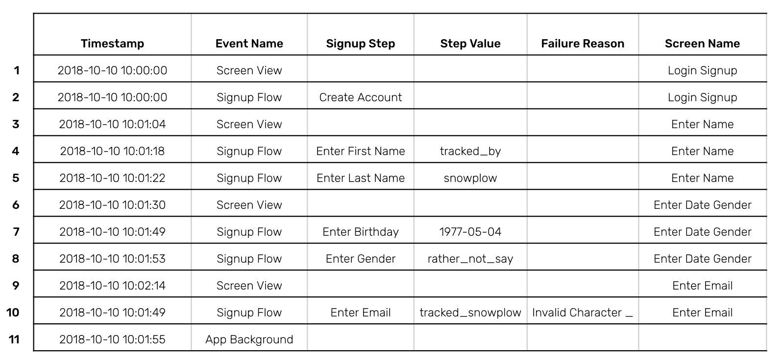 A table of the signup flow 2