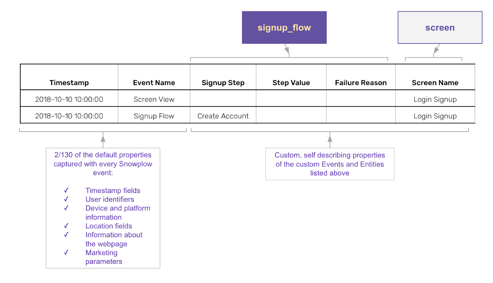 A table of the signup flow