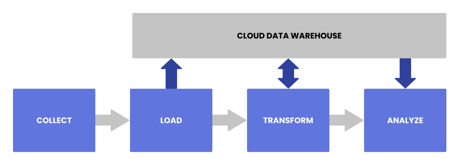 Outline of the modern data stack